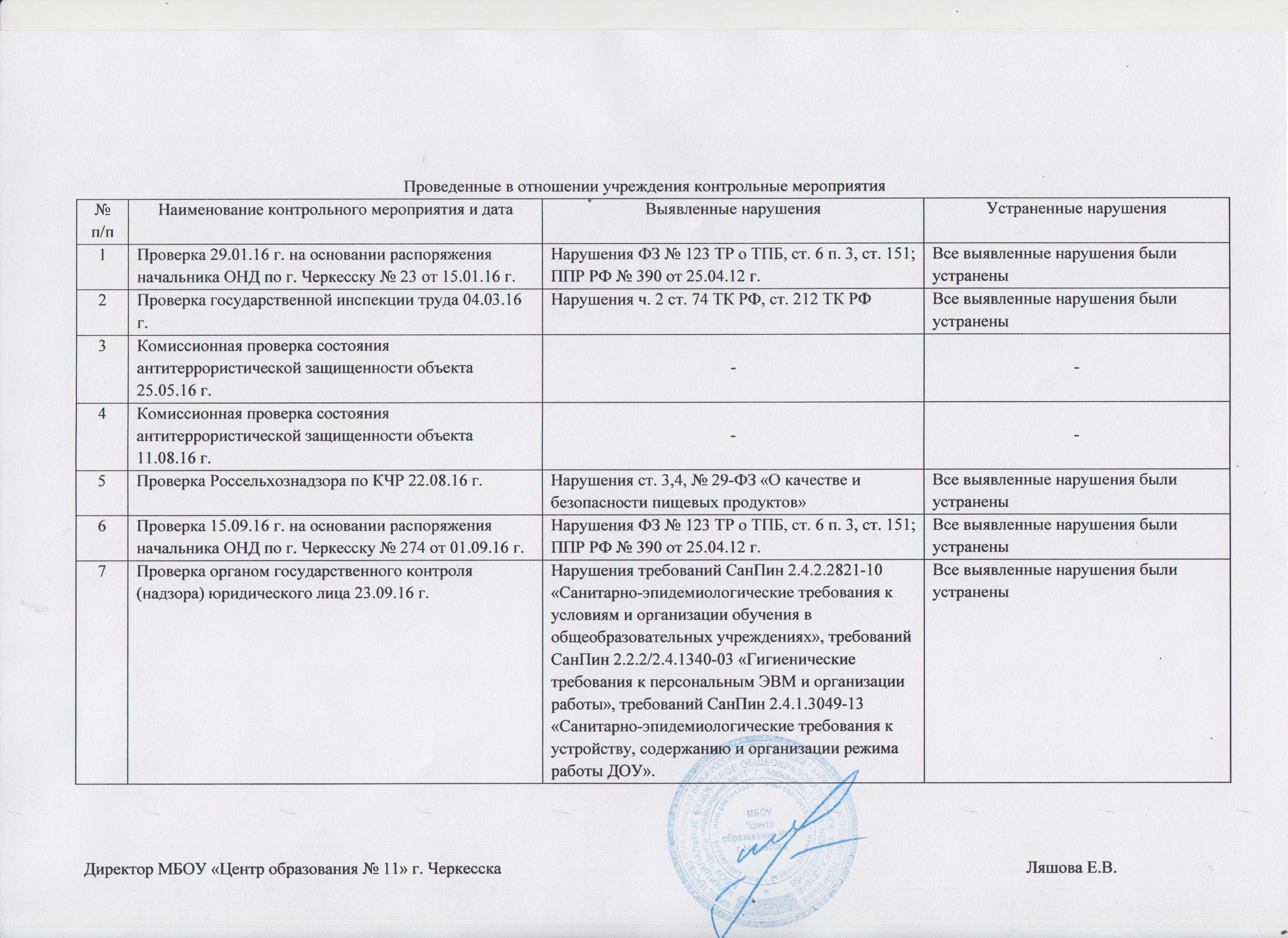 Сведения о проведении в отношении учреждения контрольных  Сведения о проведении в отношении учреждения контрольных мероприятий и их результатах за 2016 год